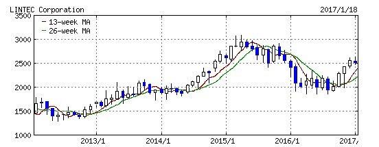 リンテック,株価